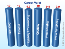 Carpet Valet score